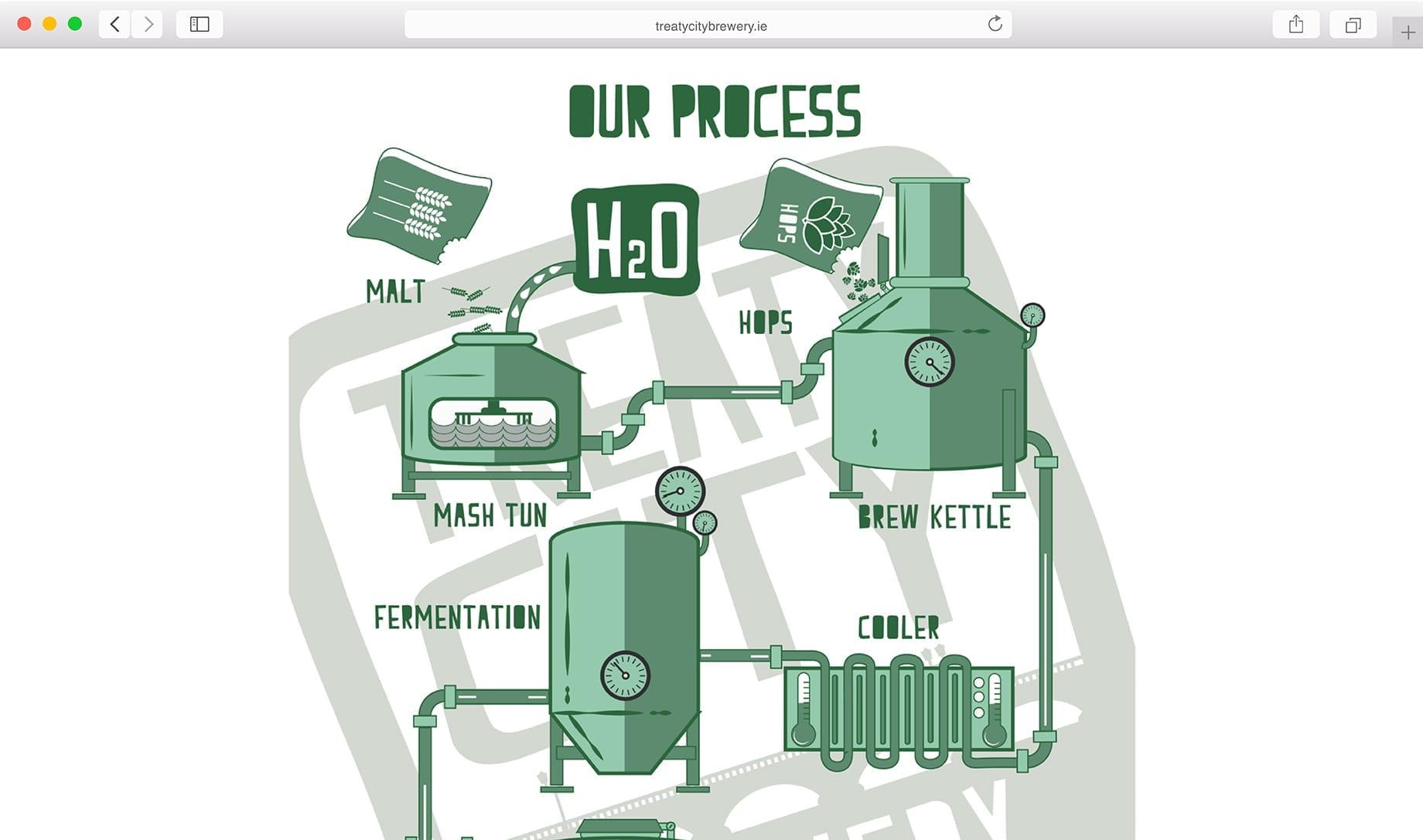 Treaty City Brewery Webdesign
